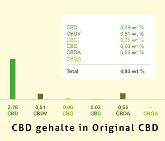 Original CBD | Getest door Onafhankelijk laboratorium het CBD gehalte