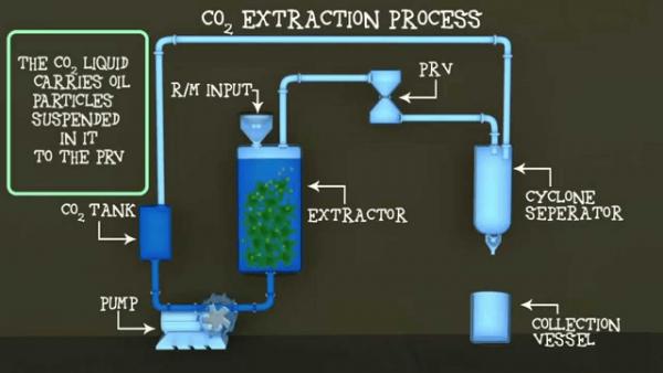 Schema CO2- extractiemethode